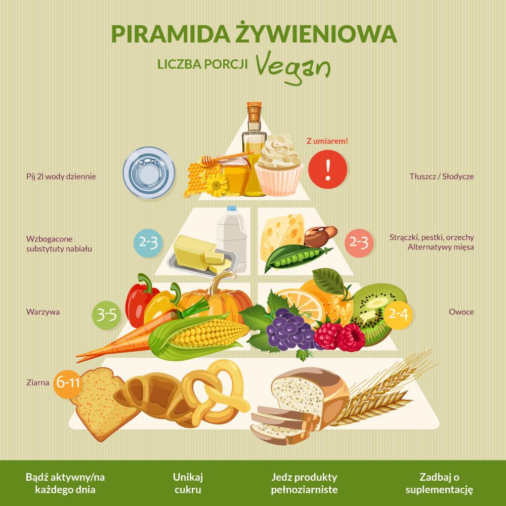 Piramida żywienia w diecie wegetariańskiej