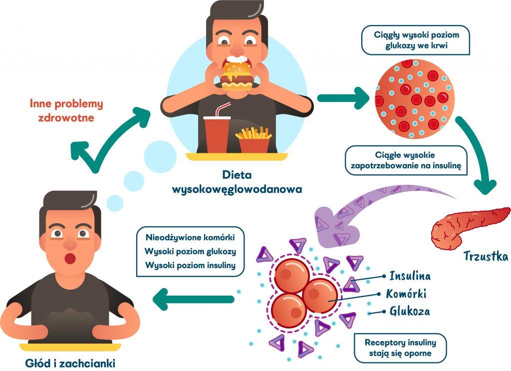 Jak działa insulinooporność